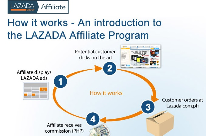 Earn more with lazada affiliate program moms online magazine jun162015 ccuart Images