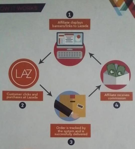 Lazadahowitworks